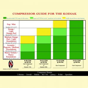 Compressor Guide for the Kodiak